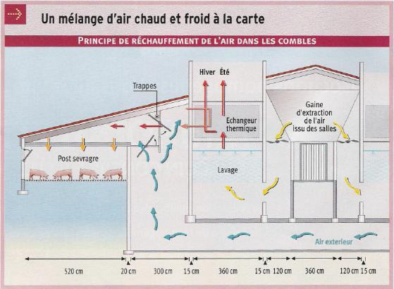 Mélange d'air chaud et d'air froid à la carte